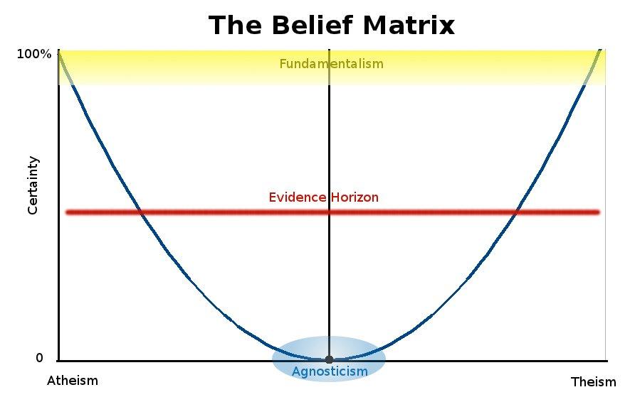 BeliefMatrix[1]